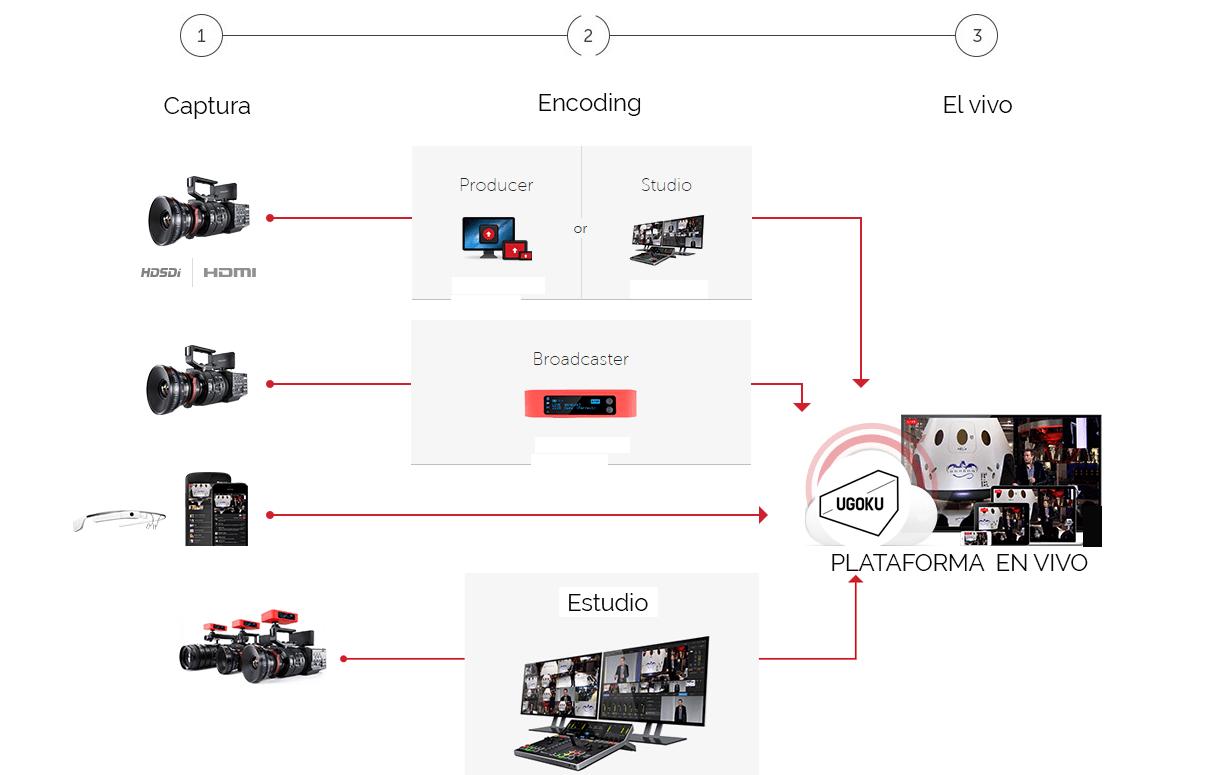 circuito cerrado infografia